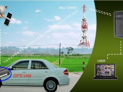 Car Tracking GPS Locator Devices Installation